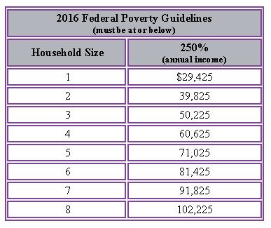 Federal-Poverty-Guidelines-2016